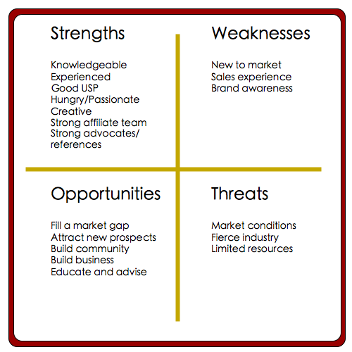 strength and weaknesses in an essay When writing a paper on the strengths and weaknesses of a particular topic, apply a swot analysis to your argument swot is an acronym for the strengths, weaknesses, opportunities and threats that.